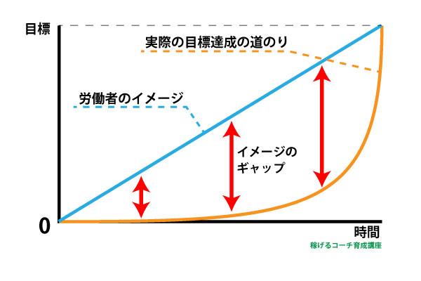 成功へのイメージ図